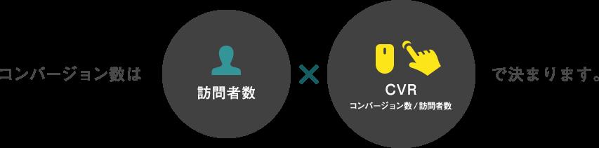 コンバージョン数は 訪問者数×CVR コンバージョン数/訪問者数 で決まります。
