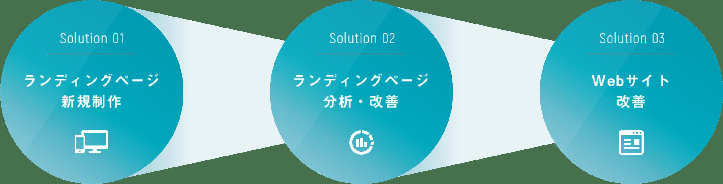 Solution 01 ランディングページ新規制作 Solution 02 ランディングページ分析・改善 Solution 03 Webサイト改善