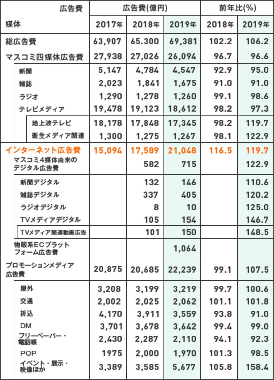 媒体別「日本の広告費」図