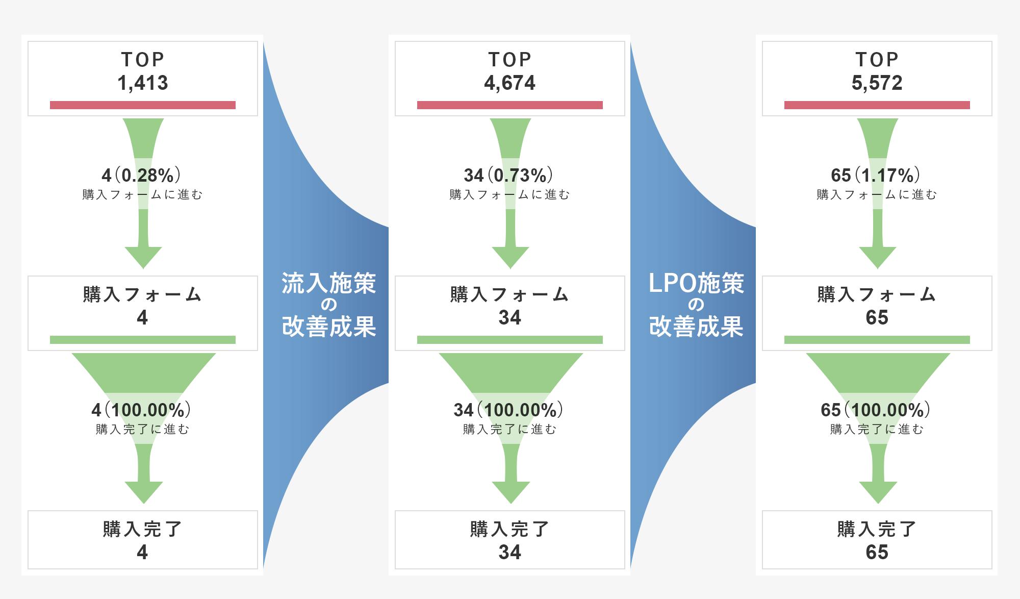 ファネル分析図