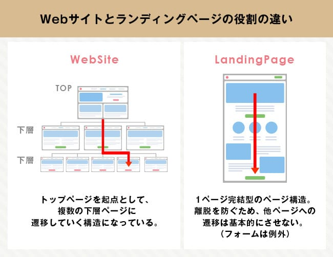 Webサイトとランディングページの役割の違い