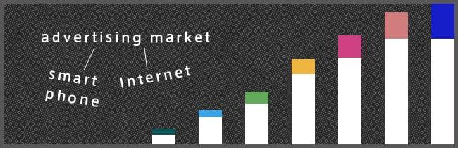 成長し続けるインターネット・スマートフォン広告市場におけるランディングページの重要性
