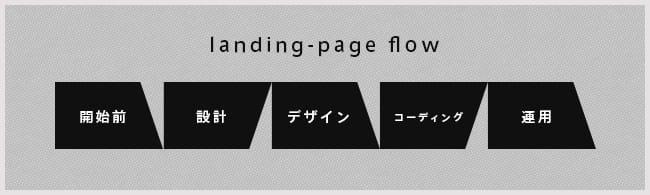 ランディングページ制作フロー