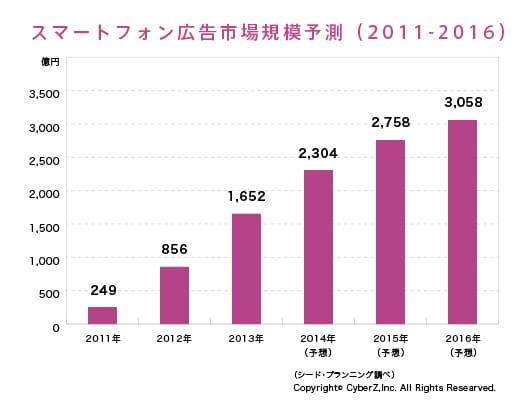 スマートフォン広告市場規模予測(2011-2016)