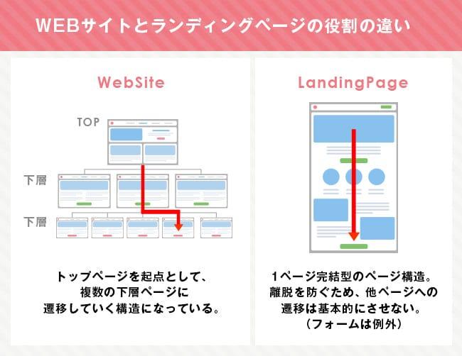 WEBサイトデザインとランディングページの役割の違い