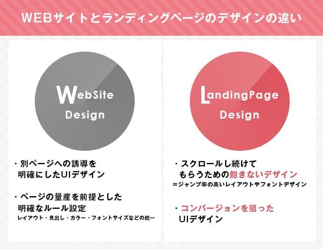 WEBサイトデザインとランディングページのデザインの違い