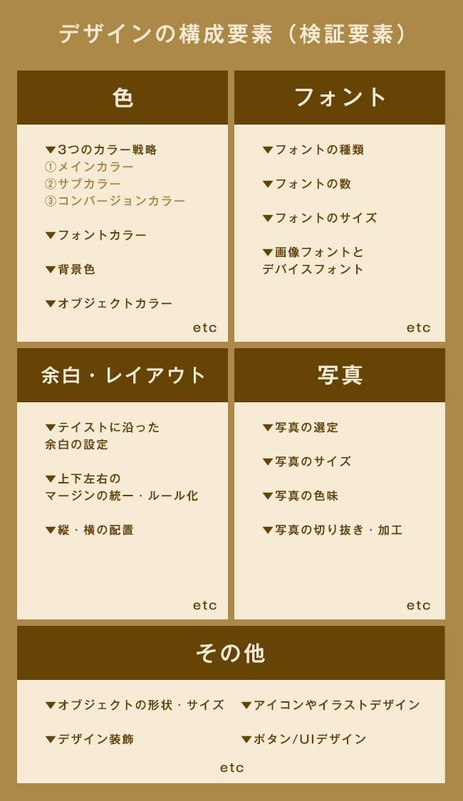 ランディングページのデザインの構成要素(検証要素)