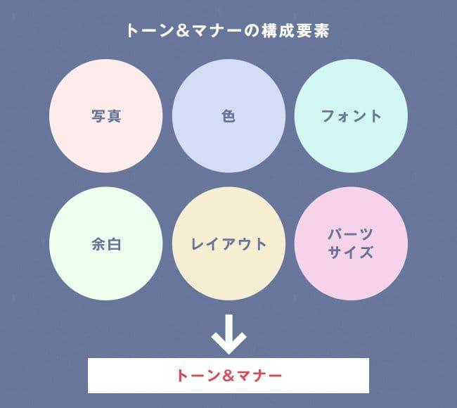 トーン&マナーの構成要素