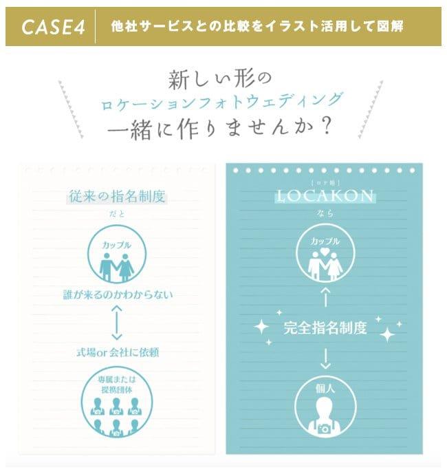 CASE4:他社サービスとの比較をイラスト活用して図解