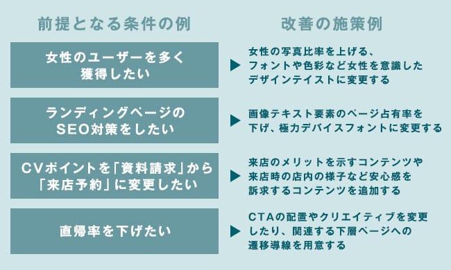 ランディングページ改善の施策例