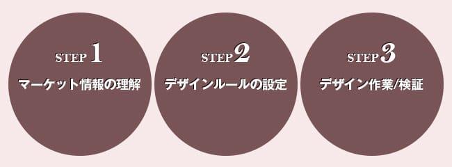 STEP1マーケット情報の理解STEP2デザインルールの設定STEP3デザイン作業/検証