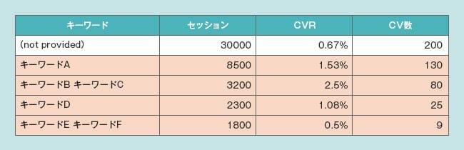 CV数とCVR