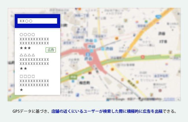 GPSデータに基づき、店舗の近くにいるユーザーが検索した際に積極的に広告を出稿できる。