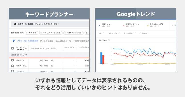 キーワードプランナー&Googleトレンド