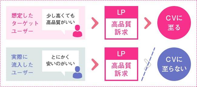 異なるニーズを持つユーザーがLPに流入してしまっているイメージ