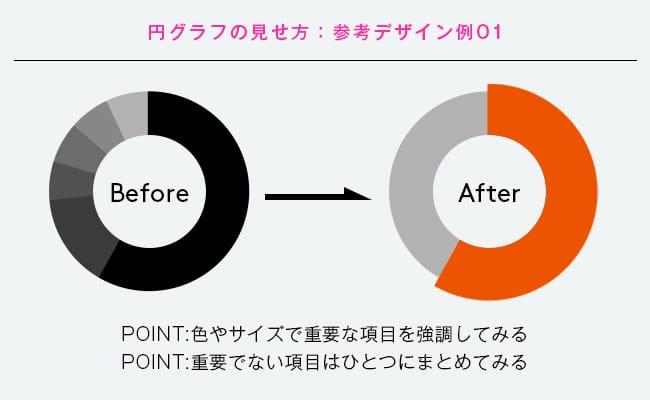円グラフのビフォーアフター図その1