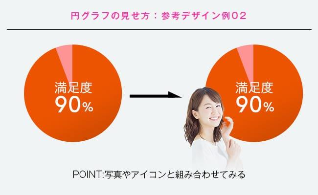 円グラフのビフォーアフター図その2