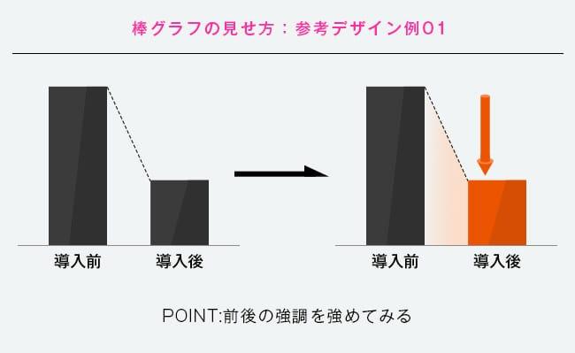 棒グラフのビフォーアフター図その1