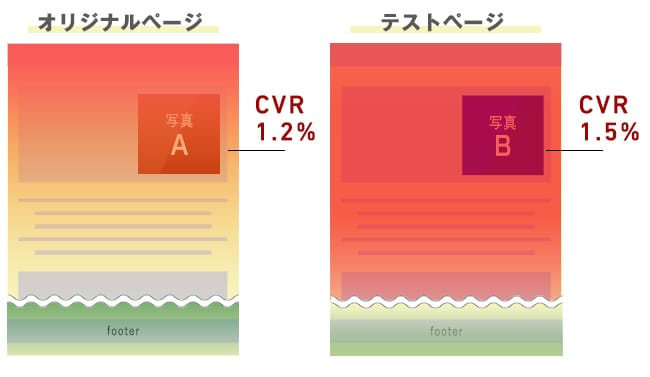 オリジナルページテストページヒートマップ分析