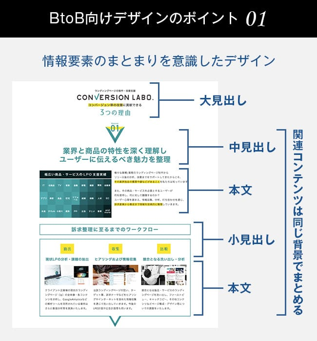 BtoB向けランディングページデザインのポイント01