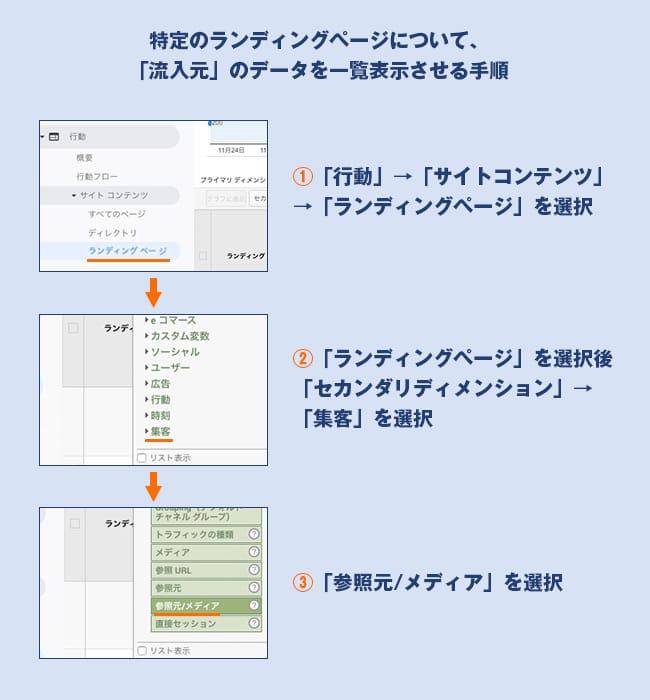 特定のランディングページについて、「流入元」のデータを一覧表示させる手順