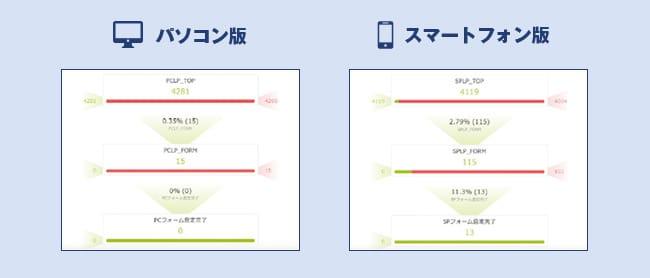 デバイス別の入力フォームやカートの最終ページまでの到達率
