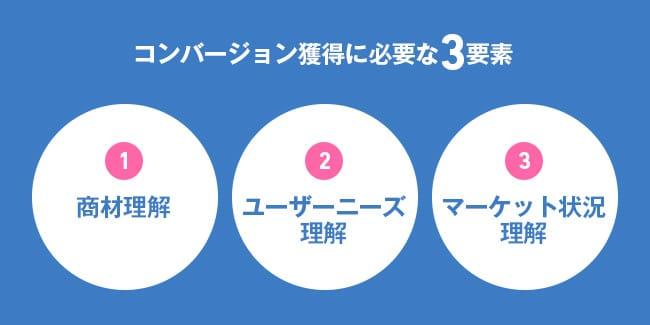 コンバージョン獲得に必要な3要素