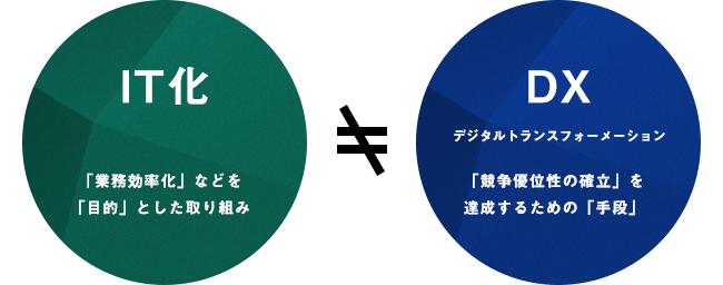 (図:IT化とDXの違い)