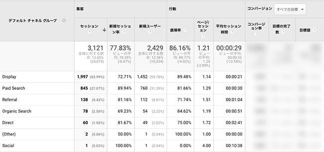 Google analyticsデータ