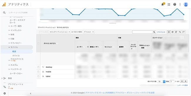 Googleアナリティクス管理画面「ユーザー」地域