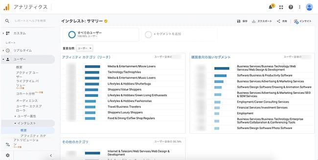 Googleアナリティクス管理画面「ユーザー」インタレスト