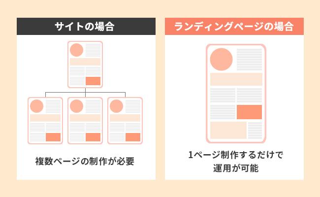 サイトとランディングページの比較