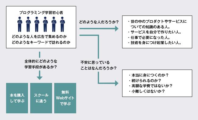 ユーザー心理例